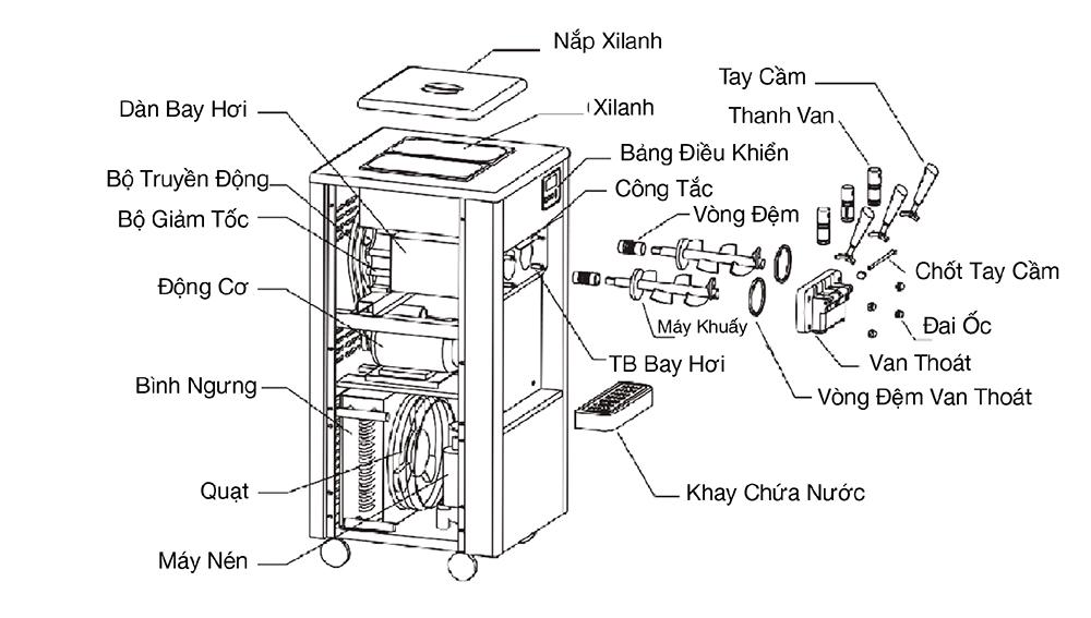 Sơ đồ cấu tạo máy làm kem tươi Hải Âu