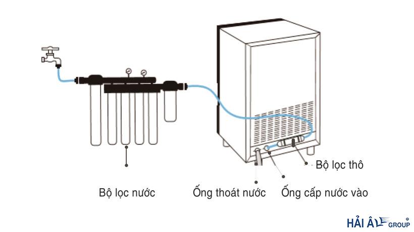 phương pháp cấp nước