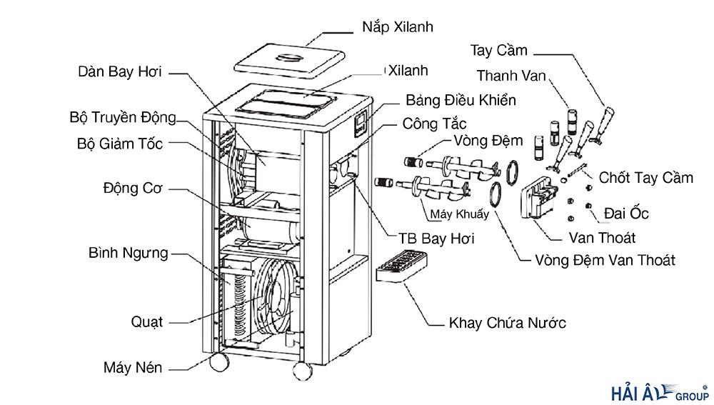 sơ đồ cấu tạo máy làm kem Hải Âu